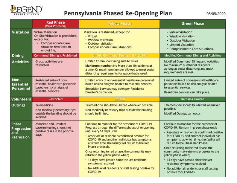 PA-Phase-Chart